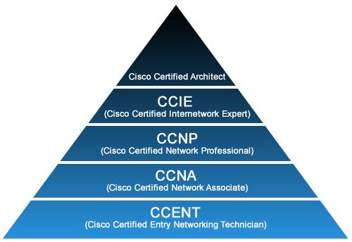 Cisco Expert